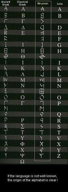 origin of the alphabet