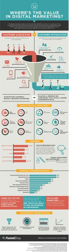 An #infographic to show your boss...the value of digital #marketing http://webmag.co/digital-marketing-value/