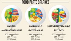 Macro Meal Planner: How to Portion Foods to Fit Your Macros Diet Plans To Lose Weight, How To Lose Weight Fast, Losing Weight, Weight Loss, Macro Meal Planner, Macro Food List, Calorie Counting Chart, Portion Plate, Healthy Plate
