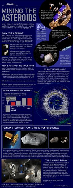 How Asteroid Mining Could Work - Infographic from Space.com about the new company Planetary Resources, Inc