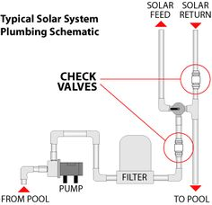 Simple Tips About Solar Energy To Help You Better Understand. Solar energy is something that has gained great traction of late. Both commercial and residential properties find solar energy helps them cut electricity c Swimming Pool Photos, Swimming Pools, Solar Pool Heater, Heat Pipe, Solar Roof Tiles, Solar Energy System, Solar Power, Best Solar Panels, Solar Panel Installation