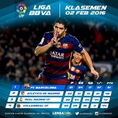 LENSAGOL - KLASEMEN  LA LIGA TOP 4  02 FEB 2016 - Klasemen LFP :  1. BARCELONA 51 pts  2. ATLETICO MADRID 48 pts  3. REAL MADRID 47 pts  4. VILLARREAL 44 pts  Claudio Bravo mengumbar rasa girangnya setelah Barcelona berhasil memperlebar jarak di puncak klasemen La Liga Spanyol berkat kemenangan 2-1 atas rival terdekat Atletico Madrid Sabtu (31/1/2016). Barcelona sempat dikejutkan oleh gol Koke di awal pertandingan namun Barca bangkit lewat dua gol balasan dari Lionel Messi dan Luis Suarez…
