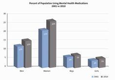 Early Warning: US Mental Health Drug Usage