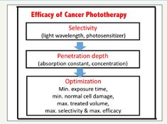 Vitamin D And Biphosphonate In Neoadjuvant Advanced Breast Cancer By