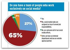 Survey: 65 percent of social media pros juggle other duties | Articles | Main