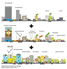 This is totally Chirstchurch, post quake!  |. diagrams on city redevelopment