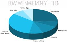 make money by blogging | Young House Love
