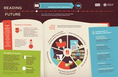 Reading For The Future.  Great reading development for kids primer here!  #Infographicsthatdontsuck