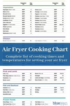 Air Frying 101 Find all your basic air frying cooking times and temperatures for beef, chicken, pork, fish, seafood and frozen foods right here! This chart offer a complete list of all types of foods to find the perfect setting for your air fryer! Air Fryer Oven Recipes, Air Fry Recipes, Cooking Recipes, Cooking Ideas, Air Fryer Recipes Shrimp, Cooking Courses, Cooking Hacks, Bar Recipes, Drink Recipes