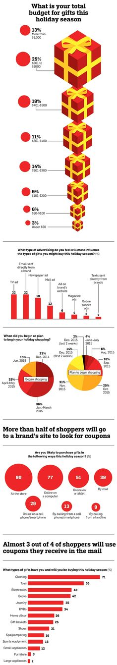 Infographic: What Christmas Shoppers Want and Where They Want to Buy It | Adweek