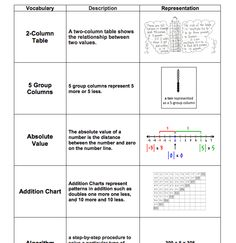 This document is an alphabetical list of vocabulary for grades K-6 taught throughout Eureka Math (EngageNY) lessons posted on this website developed by Eureka Math users from Modesto City Schools and highlighted by Oakdale Joint Unified School District