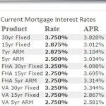 mortgage rate trends fed