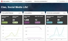 Guida a Pinterest Analytics for Business