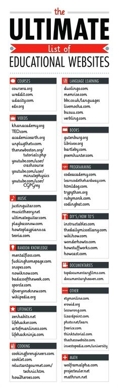 The Ultimate List of Educational Websites (don't think you want to print and post, just for teacher info. Read the whole thing to see what I mean. College Hacks, School Hacks, College Life, College Math, Dorm Hacks, College Checklist, College Dorms, Educational Websites, Educational Technology