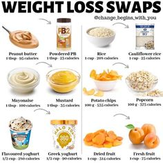 WEIGHT LOSS SWAPS If you're trying to lose weight you need to be in a calorie deficit - You need to burn more calories than you consume… Healthy Food Swaps, Healthy Food To Lose Weight, Trying To Lose Weight, Healthy Life, Healthy Snacks, Dinner Healthy, Healthy Eating, Healthy Dinners, Healthy Habits