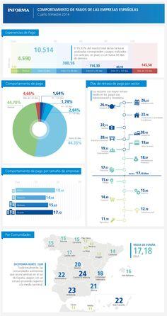 Comportamiento de pago de las empresas españolas - Cuarto trimestre de 2014