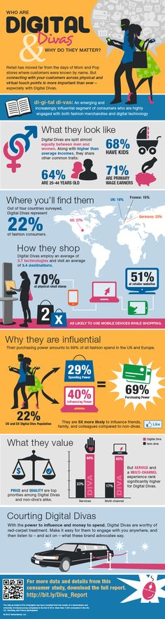 Fashion Retailers Meet the Digital Diva [infographic] | Social Commerce Today. Consumers who are highly engaged with both fashion merchandise and digital tecnology