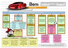 Mapas Mentais Dos Bens - Direito Civil