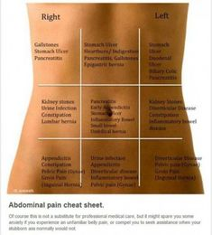 """""""Belly Map"""" Which Will Help You Figure out The Reason for Your Stomach Ache! Belly Map"""" Which Will Help You Figure out The Reason for Your Stomach Ache! There are different types of abdominal pain. Some pain points to more serious Stomach Ache Food, Stomach Ulcers, Food For Upset Stomach, Stomach Flu, Epigastric Hernia, Biliary Colic, Stomach Remedies, Remedy For Stomach Ache, Diarrhea Remedies"""