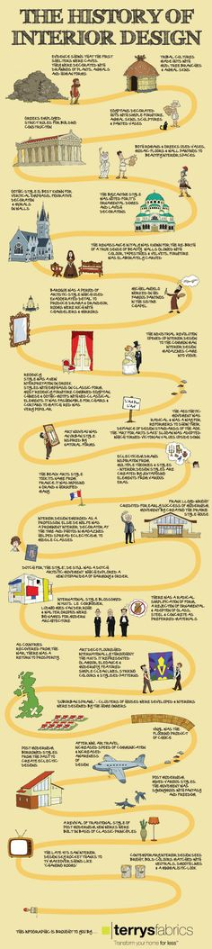 An infographic on a history of interior design facts.Interior designing is the art of decorating your home.Cave dwellers are said to be the world's first interior designers who made drawings of animals and nature for decoration. Interior Design History, Interior Design Classes, Interior Decorating, Decorating Tips, Interior Architecture, Interior And Exterior, Design Reference, Design Inspiration, Interior Inspiration