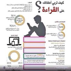 How to get your child to read. Vie Motivation, Learn Arabic Alphabet, Book Qoutes, Reading Projects, Educational Websites, Learning Arabic, Human Development, Baby Education, Logo Nasa