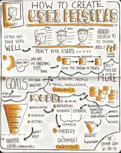 """Sketchnotes from """"How to create user personas"""" talk by Khan, 31 August 2013 Mobile Ui Design, Ui Ux Design, Design Blog, Dashboard Design, Graphic Design, Experience Map, User Experience Design, Customer Experience, Customer Service"""