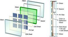 Composizione cella solare trasparente