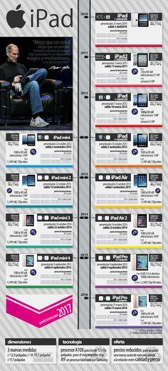 El iPad cumple 7 años [Infografía] | TreceBits