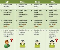 Forum | ________ Learn English | Fluent LandMr, Mrs, Miss vs Ms in English | Fluent Land