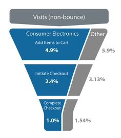 Image result for conversion funnel Consumer Electronics, Things That Bounce, Conversation, Ads, Dashboards, Digital, Image, Business