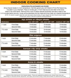 Steak Grilling Chart based on thickness and level of ...