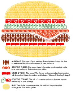 Yummy-yummy content strategy :-)