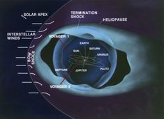 Diagram of the heliosphere. This is the bubble in space created by the solar wind. The only probe to reach its edge has been Voyager 1. (Credit: JPL/NASA)