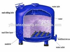 Custom Made Water Purifying System/active Carbon/granule Media Filter For Hydroponic Grow Systems Photo, Detailed about Custom Made Water Purifying System/active Carbon/granule Media Filter For Hydroponic Grow Systems Picture on Alibaba.com.