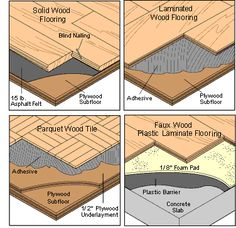 Different Types of Wood Floors.