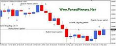 Ideas Formulas and Shortcuts for Candlestick Trading Strategy Pdf