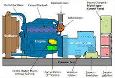 The marine emergency diesel generator set supply the electric power quickly on emergency situations such as fire. Cummins Generators, Motor Generator, Expansion Joint, Electric Power, Electrical Engineering, Camping Tips, Control Panel, Motors, Grid