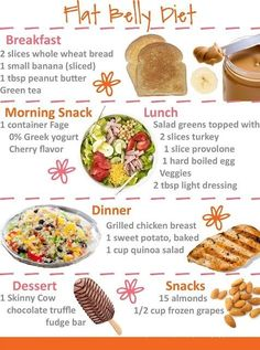 Flat tummy diet... I can give it a try!