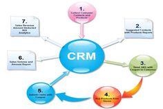 Basics of #CRM Marketing