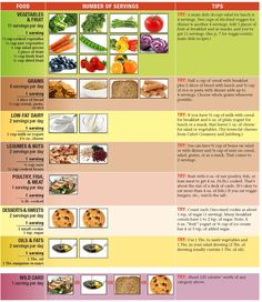 Dr oz dash diet plan diet guide chart diet plans that work to lose weight Healthy Diet Plans, Healthy Dinner Recipes, Healthy Foods, Healthy Sweets, Fruit Recipes, Diet Recipes, Dr Oz, Dash Diet Plan, Loosing Weight
