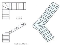 Pie Shaped Stairs: Same as L Shape but with no true landing