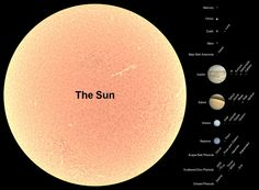 How large is the Sun compared to Earth?