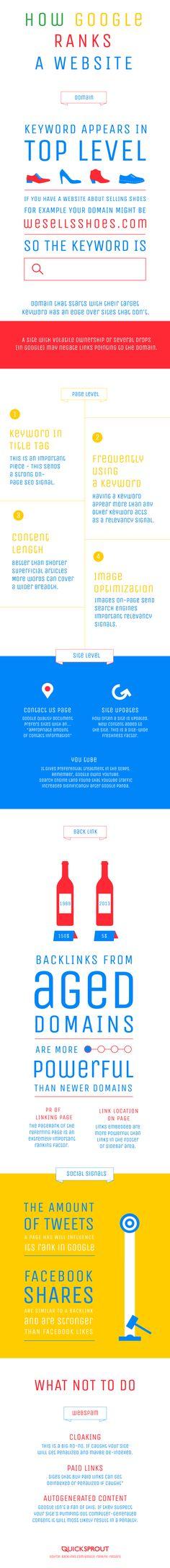How Google Ranks A Website #SEO #Google #Infographic