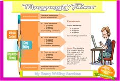 Essay writing helps in educating knowledge #My_essay_writing_services, of any specific. Initial from being a child to being #Help_in_assignment_writing, grown-up essay writing is a part #Assignment_writing_skills, of education  Visit Here http://www.managementtutors.com/Our-Services