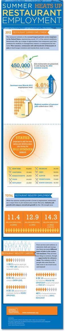 Summer heats up restaurant employment [infographic]