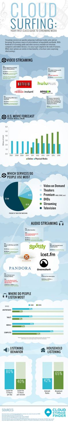 2013: The Ultimate Guide to Streaming Media