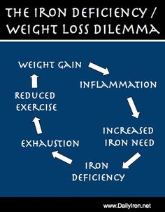 Iron Deficiency, Obesity, and the Weight Loss Dilemma - Lose Weight Methods Best Weight Loss Plan, Weight Loss Goals, Fast Weight Loss, Weight Loss Program, Healthy Weight Loss, Diet Program, Trying To Lose Weight, Losing Weight Tips, How To Lose Weight Fast