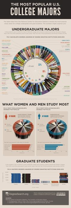 The Most Popular U.S. College Majors [INFOGRAPHIC]