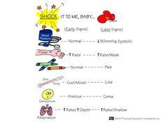 SHOCK It To Me | Nursing Mnemonics and Tips