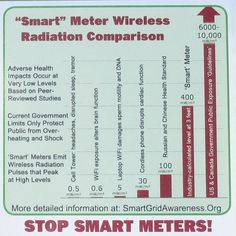 """Smart"" Meter Wireless Radiation Comparison Chart  http://smartgridawareness.org/"